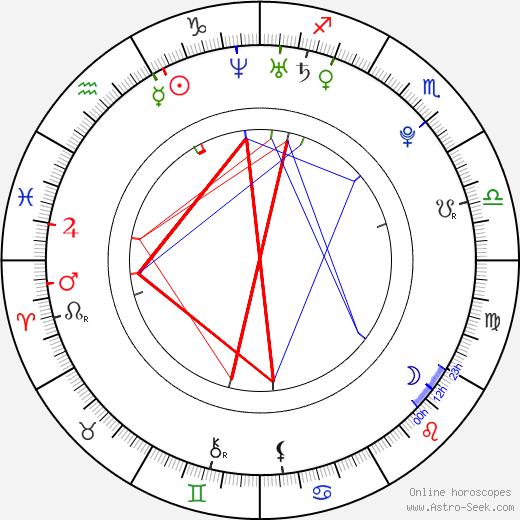Paula Wik birth chart, Paula Wik astro natal horoscope, astrology