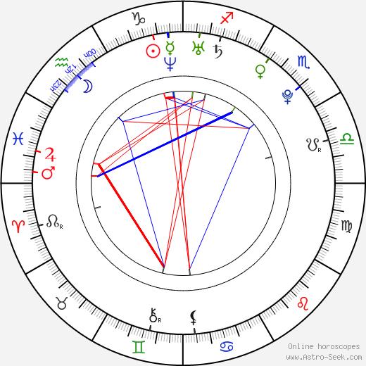 Ria Eisblume tema natale, oroscopo, Ria Eisblume oroscopi gratuiti, astrologia