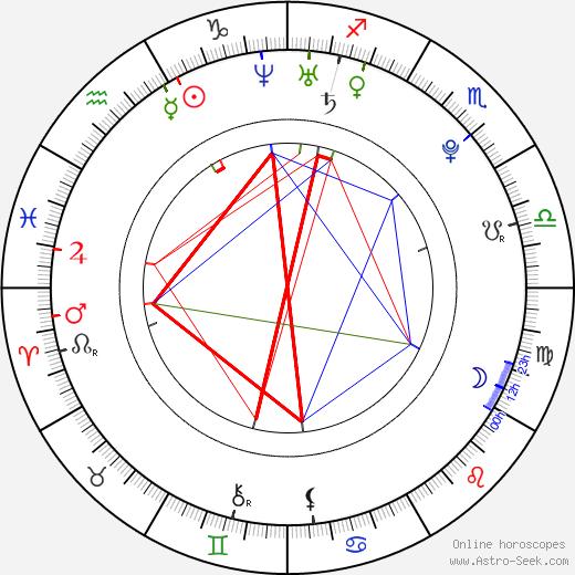 Rosana Zvelebilová astro natal birth chart, Rosana Zvelebilová horoscope, astrology