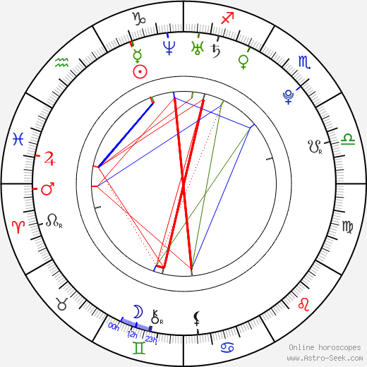 Sam Creed astro natal birth chart, Sam Creed horoscope, astrology