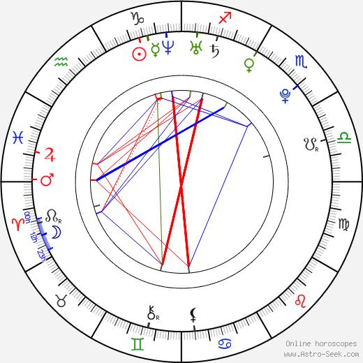 Sirusho tema natale, oroscopo, Sirusho oroscopi gratuiti, astrologia