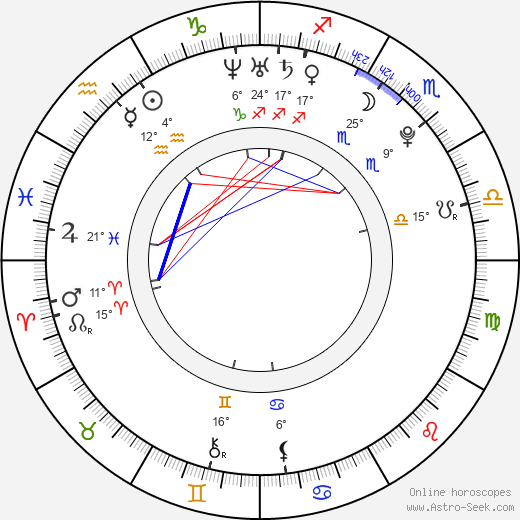Sofía Gala birth chart, biography, wikipedia 2019, 2020