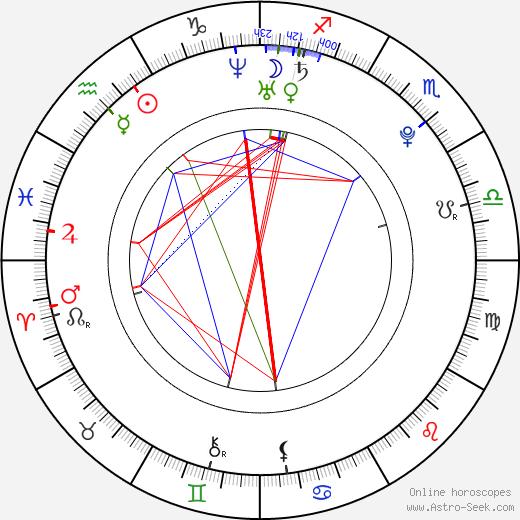 Vladimir Garin birth chart, Vladimir Garin astro natal horoscope, astrology