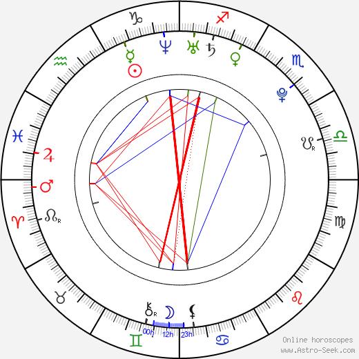 Will Rothhaar astro natal birth chart, Will Rothhaar horoscope, astrology
