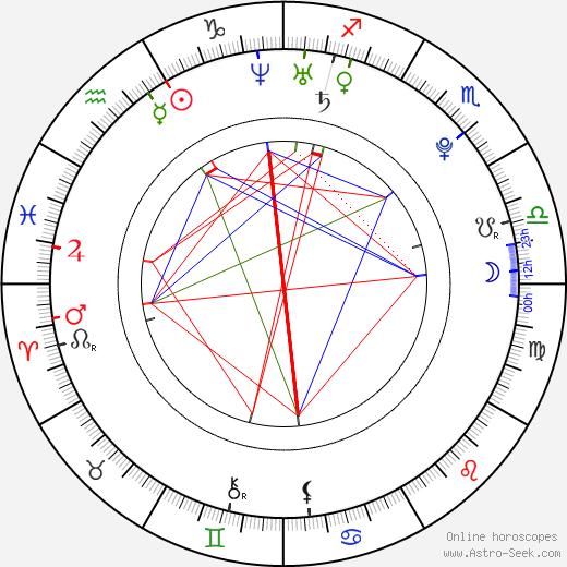 Zoe Myers astro natal birth chart, Zoe Myers horoscope, astrology