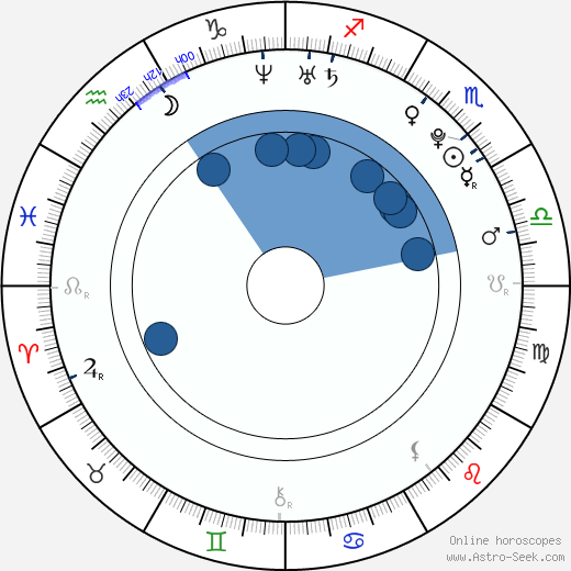 Andrea Mohylová wikipedia, horoscope, astrology, instagram
