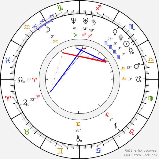Andrea Mohylová birth chart, biography, wikipedia 2019, 2020