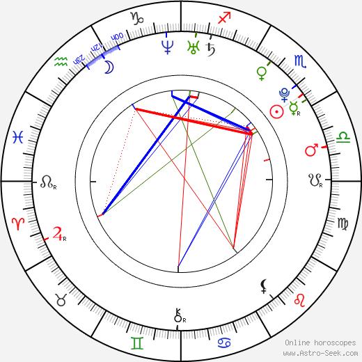 Andrea Mohylová astro natal birth chart, Andrea Mohylová horoscope, astrology