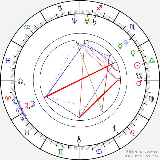Aya Hirano tema natale, oroscopo, Aya Hirano oroscopi gratuiti, astrologia