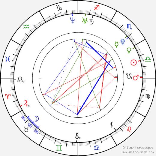 Barış Arduç birth chart, Barış Arduç astro natal horoscope, astrology
