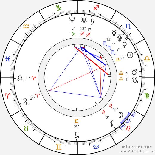 Bea Alonzo birth chart, biography, wikipedia 2019, 2020