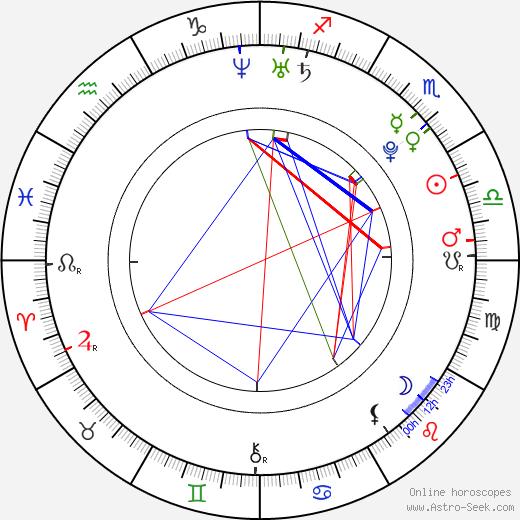 Bea Alonzo astro natal birth chart, Bea Alonzo horoscope, astrology