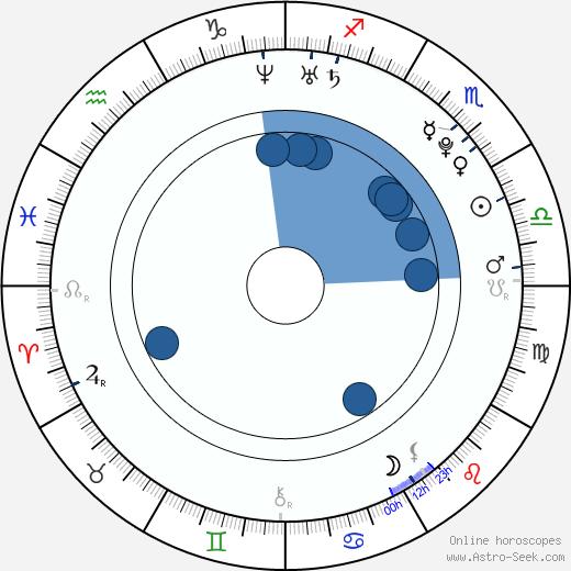 Chantal Strand wikipedia, horoscope, astrology, instagram