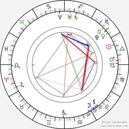 Шантал Стрэнд Chantal Strand день рождения гороскоп, Chantal Strand Натальная карта онлайн