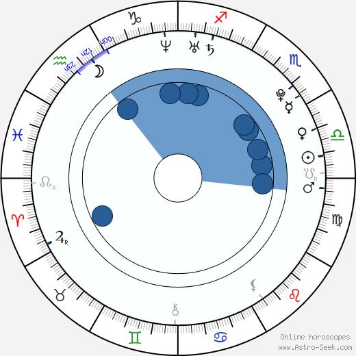 Christopher Larkin wikipedia, horoscope, astrology, instagram