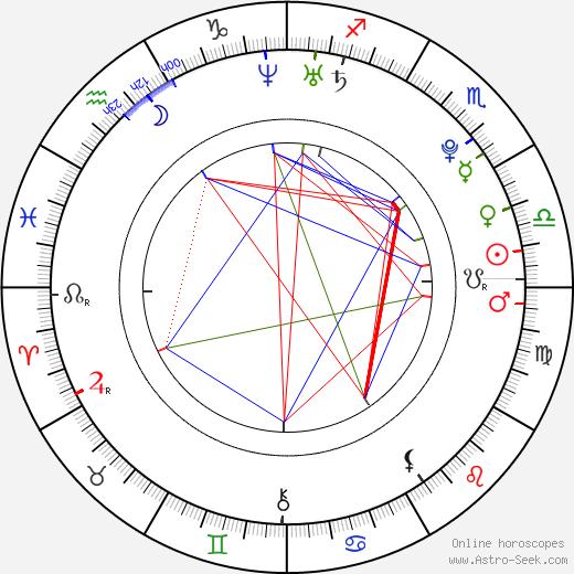 Christopher Larkin день рождения гороскоп, Christopher Larkin Натальная карта онлайн