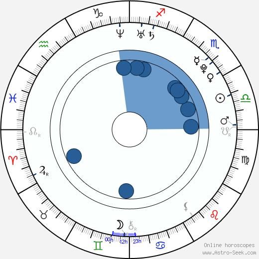 Courtney Taylor wikipedia, horoscope, astrology, instagram
