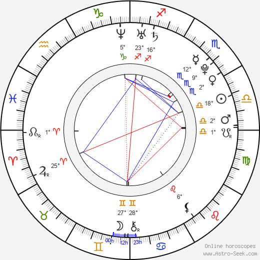 Courtney Taylor birth chart, biography, wikipedia 2019, 2020