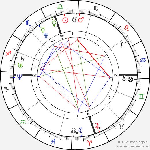 Cyrus Shepherd-Oppenheim tema natale, oroscopo, Cyrus Shepherd-Oppenheim oroscopi gratuiti, astrologia