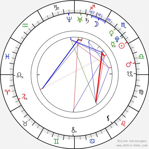 Даррон Гибсон Darron Gibson день рождения гороскоп, Darron Gibson Натальная карта онлайн