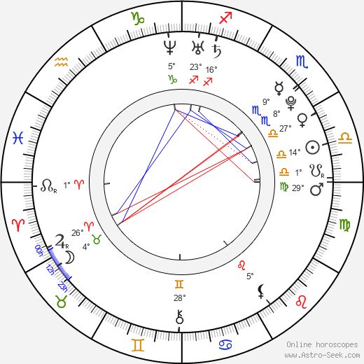 Dustin Breeding birth chart, biography, wikipedia 2018, 2019