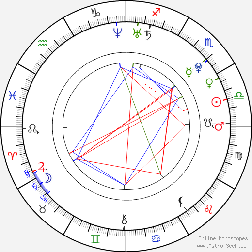 Dustin Breeding astro natal birth chart, Dustin Breeding horoscope, astrology