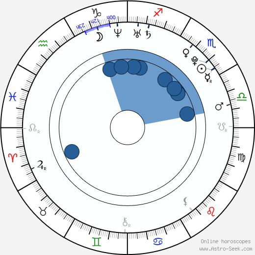 Elena Terleeva wikipedia, horoscope, astrology, instagram