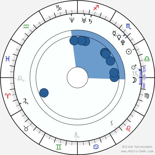 Grisha Raduga wikipedia, horoscope, astrology, instagram