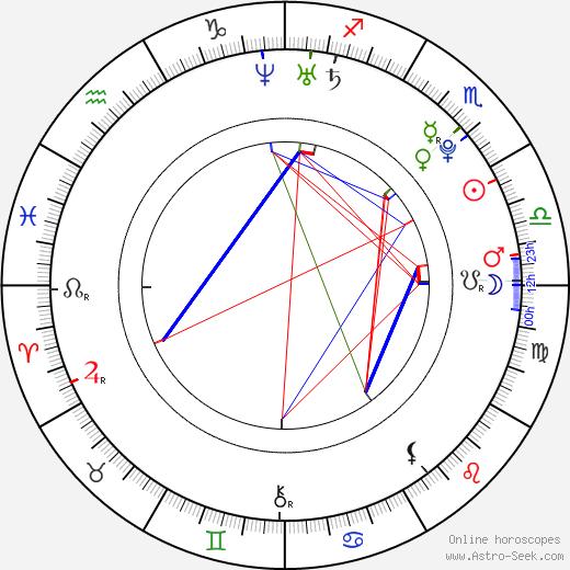 Grisha Raduga astro natal birth chart, Grisha Raduga horoscope, astrology