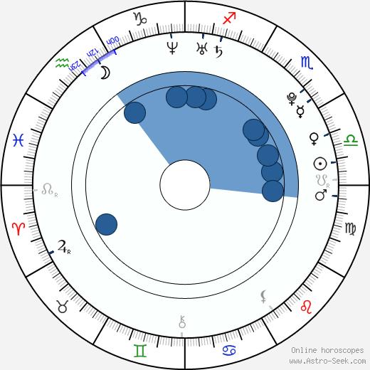 Iiti Yli-Rinne wikipedia, horoscope, astrology, instagram