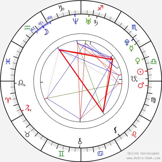 Iiti Yli-Rinne день рождения гороскоп, Iiti Yli-Rinne Натальная карта онлайн