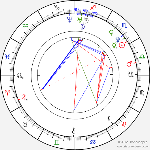 Jan Rykr день рождения гороскоп, Jan Rykr Натальная карта онлайн