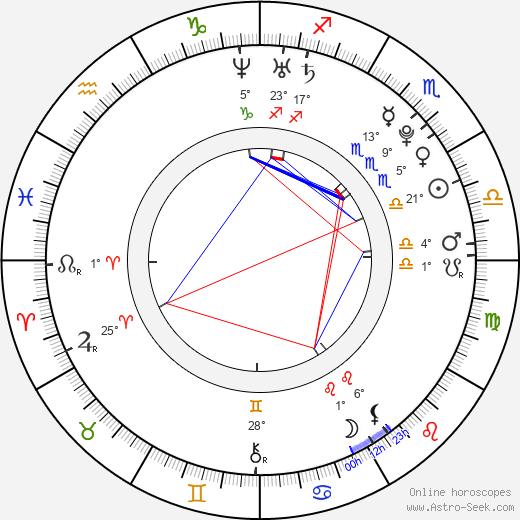 Jesse Levine birth chart, biography, wikipedia 2020, 2021