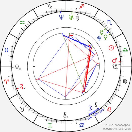 Jesse Levine birth chart, Jesse Levine astro natal horoscope, astrology