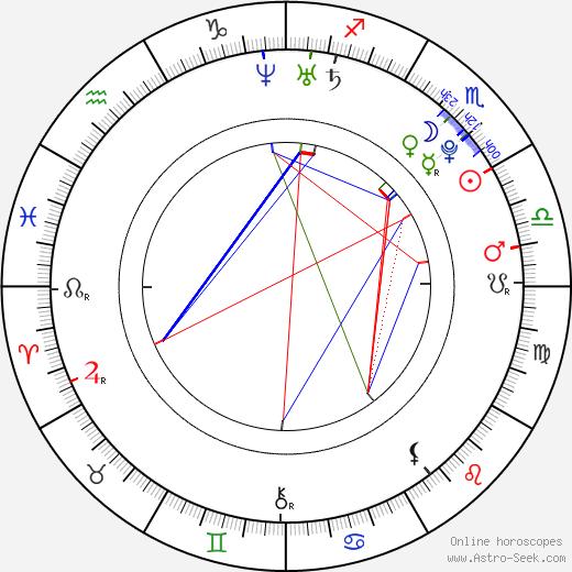 Jonathan Malen день рождения гороскоп, Jonathan Malen Натальная карта онлайн