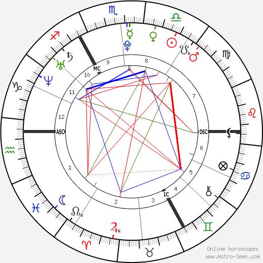 Кевин Миральяс Kevin Mirallas день рождения гороскоп, Kevin Mirallas Натальная карта онлайн