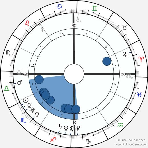 Kilian Jornet Burgada wikipedia, horoscope, astrology, instagram