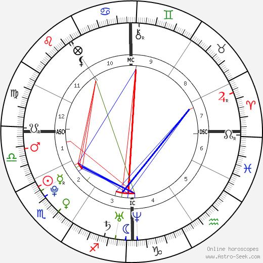 Kilian Jornet Burgada день рождения гороскоп, Kilian Jornet Burgada Натальная карта онлайн