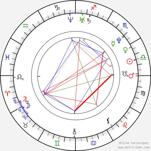 Ksenia Solo tema natale, oroscopo, Ksenia Solo oroscopi gratuiti, astrologia