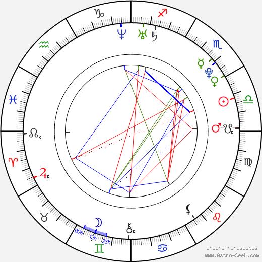 Lucy Griffiths день рождения гороскоп, Lucy Griffiths Натальная карта онлайн