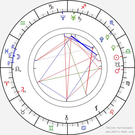 Maxim Shipov день рождения гороскоп, Maxim Shipov Натальная карта онлайн