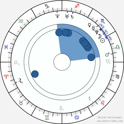 Miyuu Sawai wikipedia, horoscope, astrology, instagram