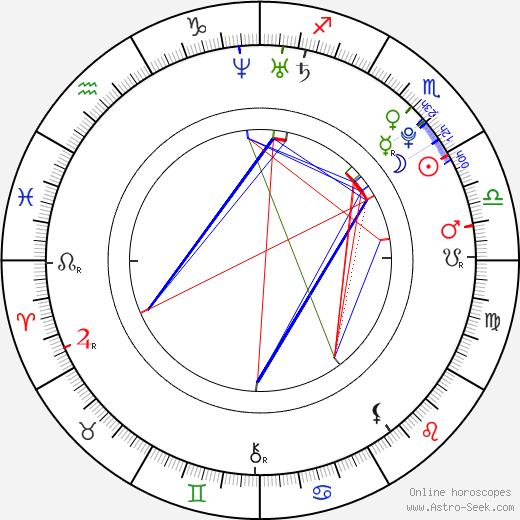 Miyuu Sawai birth chart, Miyuu Sawai astro natal horoscope, astrology