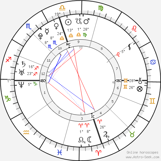 Molly Shepherd-Oppenheim birth chart, biography, wikipedia 2020, 2021