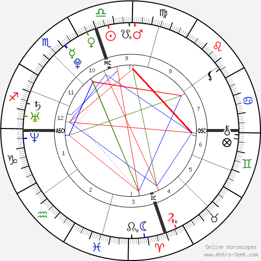 Molly Shepherd-Oppenheim birth chart, Molly Shepherd-Oppenheim astro natal horoscope, astrology