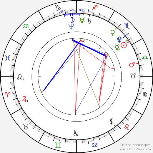 Natacha Gachnang astro natal birth chart, Natacha Gachnang horoscope, astrology