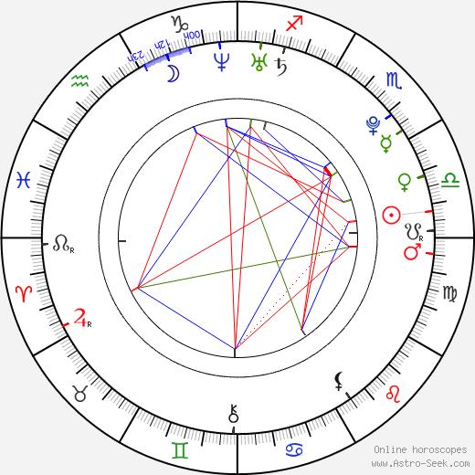 Natalia Rybicka день рождения гороскоп, Natalia Rybicka Натальная карта онлайн