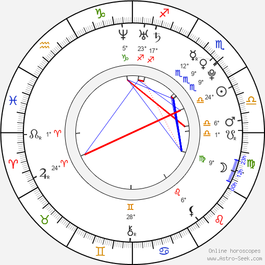 Quinn Beswick birth chart, biography, wikipedia 2019, 2020