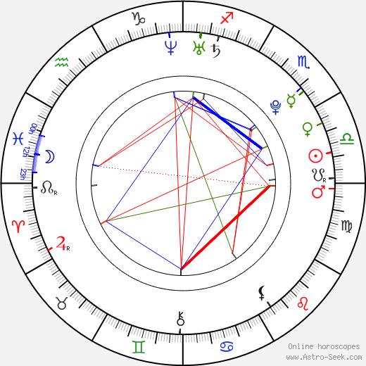 Radovan Höfer astro natal birth chart, Radovan Höfer horoscope, astrology