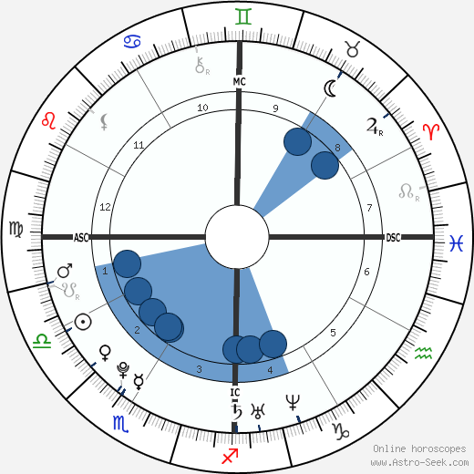 Richard A. Sessions wikipedia, horoscope, astrology, instagram